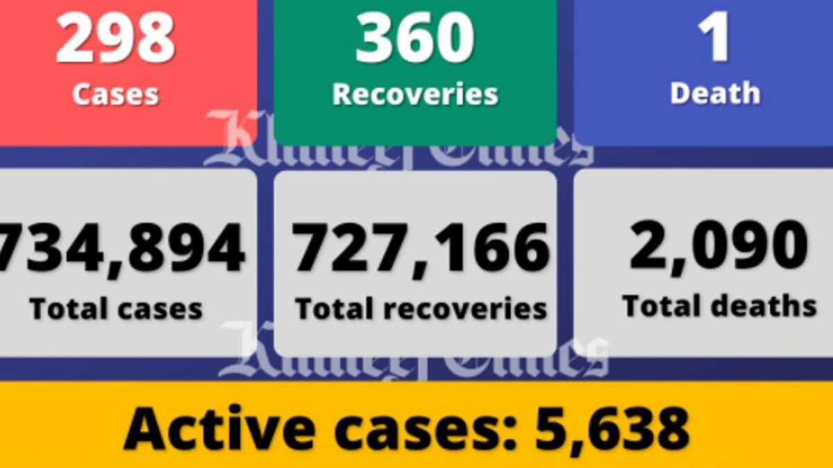 Coronavirus: UAE reports 298 Covid-19 cases, 360 recoveries, 1 death
