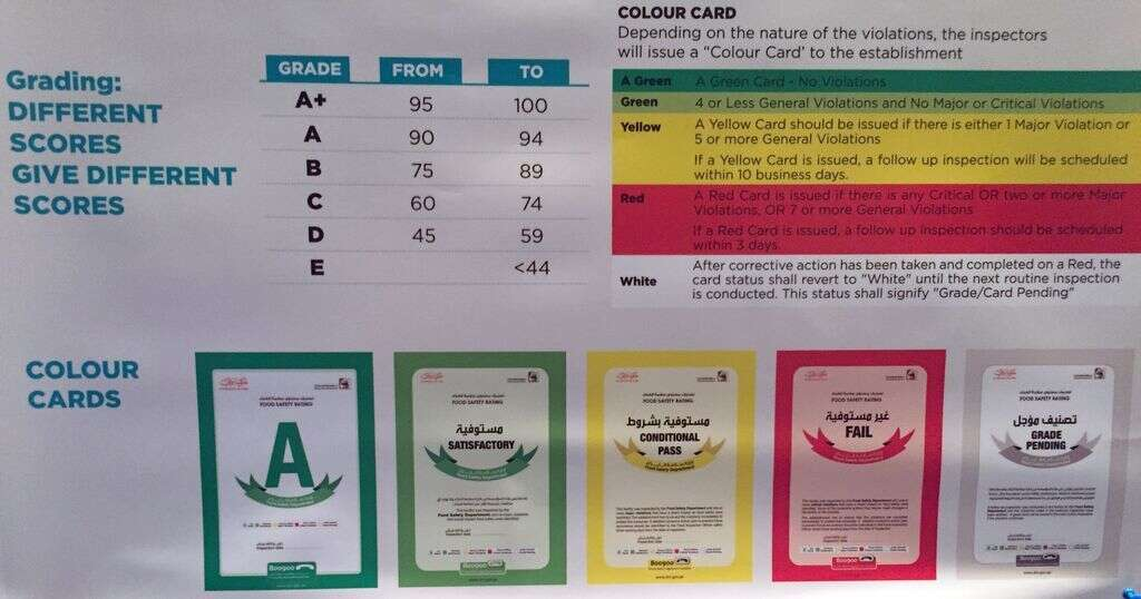 Dining out? Watch out for food 'safety' colour code - Khaleej Times