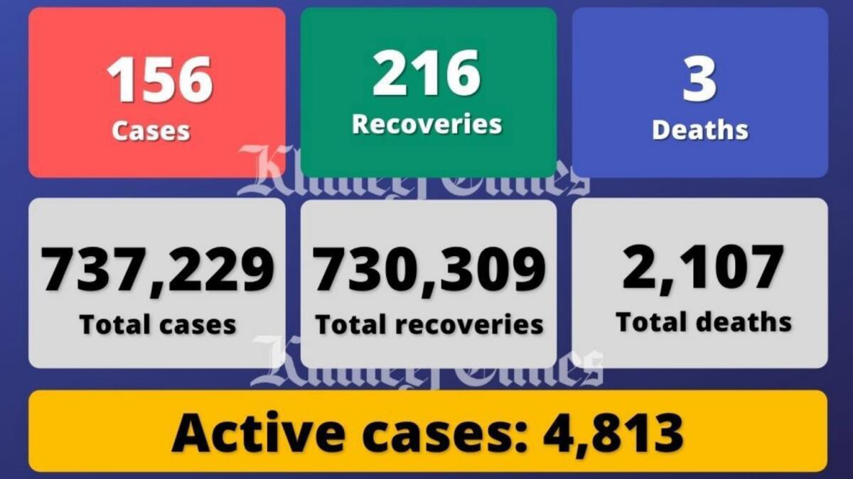 Coronavirus: UAE reports 156 Covid-19 cases, 216 recoveries, 3 deaths