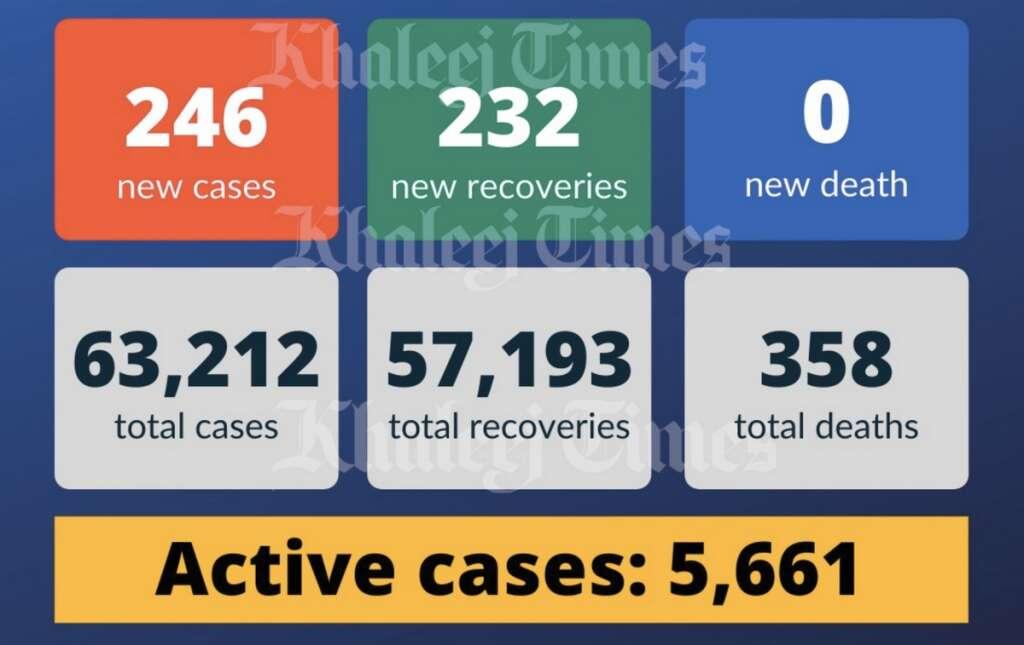 covid-19, coronavirus, UAE, uae coronavirus cases, ministry of health and prevention