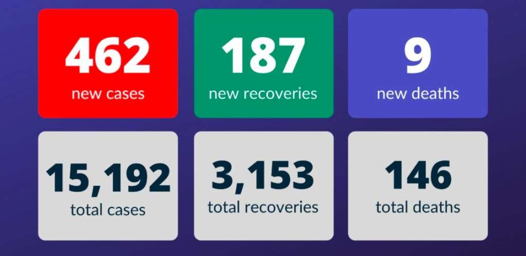 coronavirus, covid-19, new cases, coronavirus in UAE, ministry of health and prevention