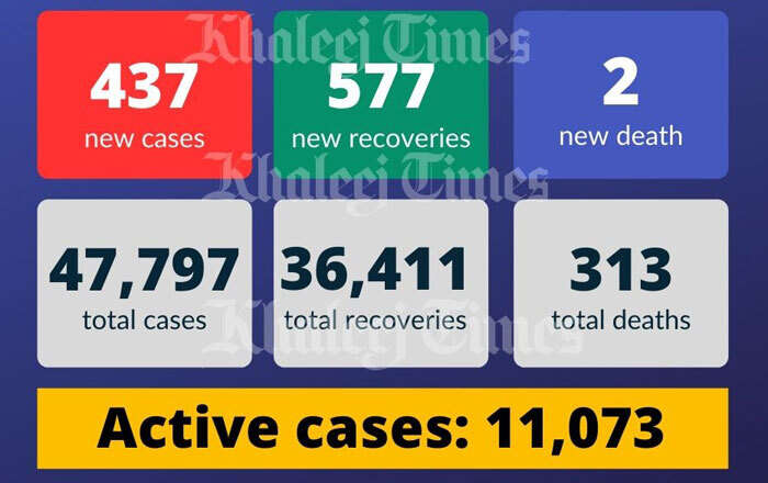 UAE coronavirus , Covid-19, China, warning, Coronavirus outbreak, lockdown, pandemic, Dubai, new cases, Covid-19 death, recoveries, Covid fine,