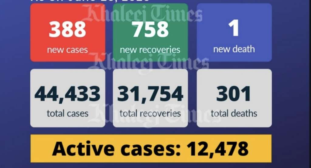 UAE coronavirus , Covid-19, China, warning, Coronavirus outbreak, lockdown, pandemic, Dubai, new cases, Covid-19 death, recoveries, reopening, second wave, gulf, covid-19 news, region
