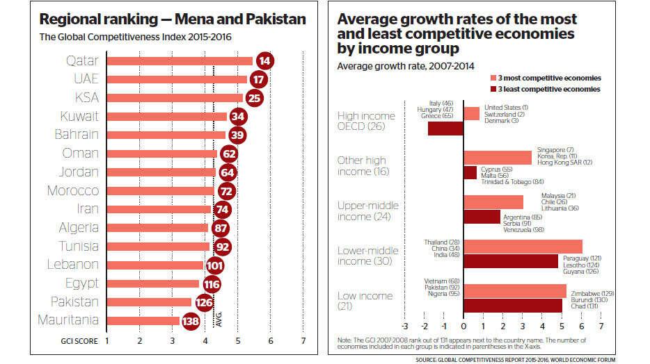 UAE ranks 17 in competitiveness
