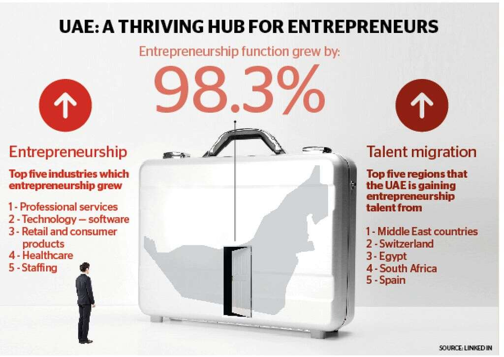 UAE is the most preferred destination for innovators: Study