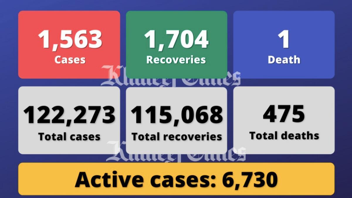 Coronavirus: UAE reports 1,563 Covid-19 cases, 1,704 recoveries, one death