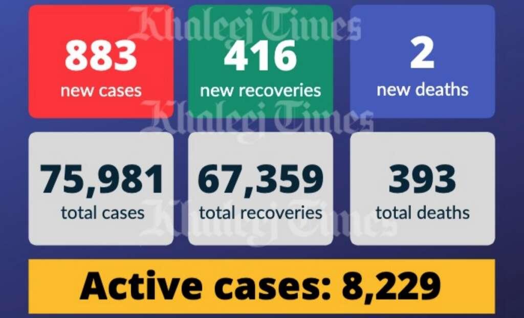 UAE covid-19 cases, recoveries, coronavirus, covid, health ministry