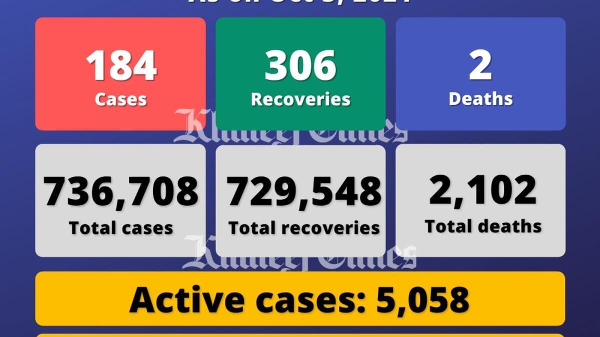 Coronavirus: UAE reports 184 Covid-19 cases, 306 recoveries, 2 deaths