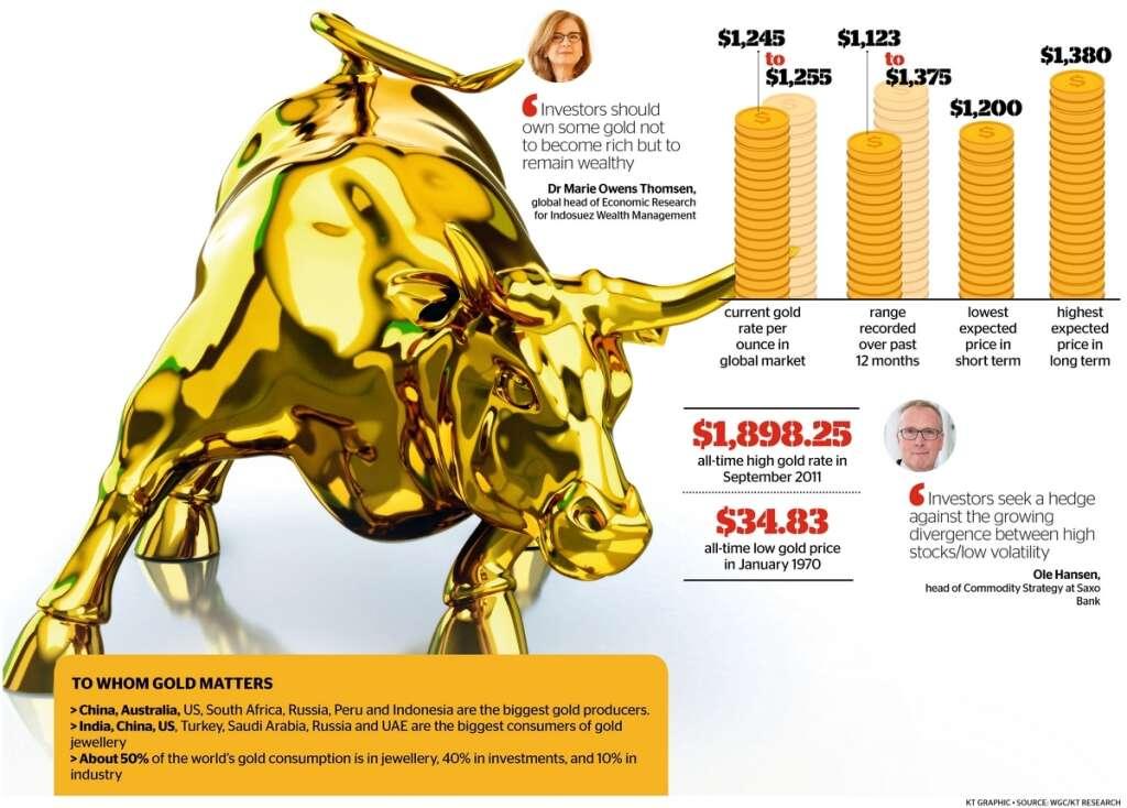 Time to go bullish on gold?