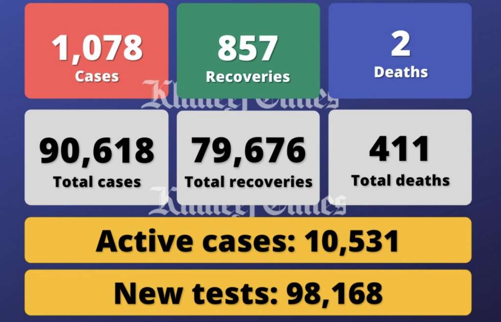 Coronavirus: UAE reports 1,078 Covid-19 cases, 857 recoveries, 2 deaths - News