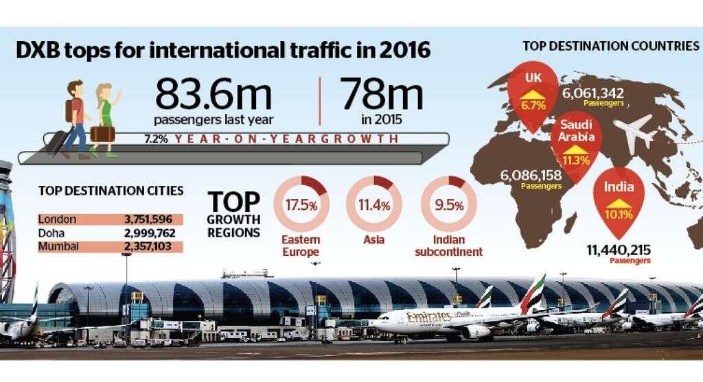 Dubai International is still worlds busiest airport