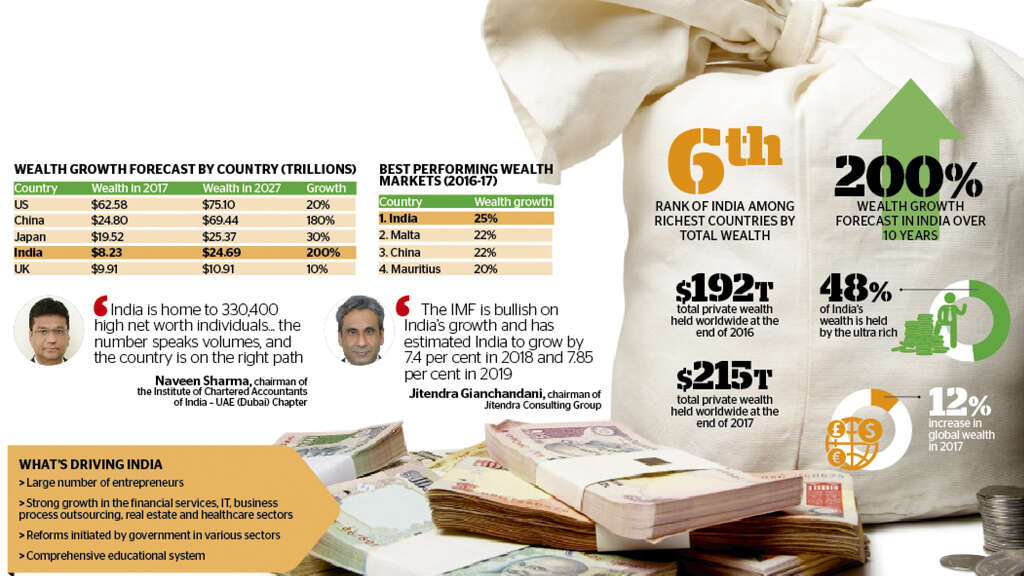 India: A new home for the rich