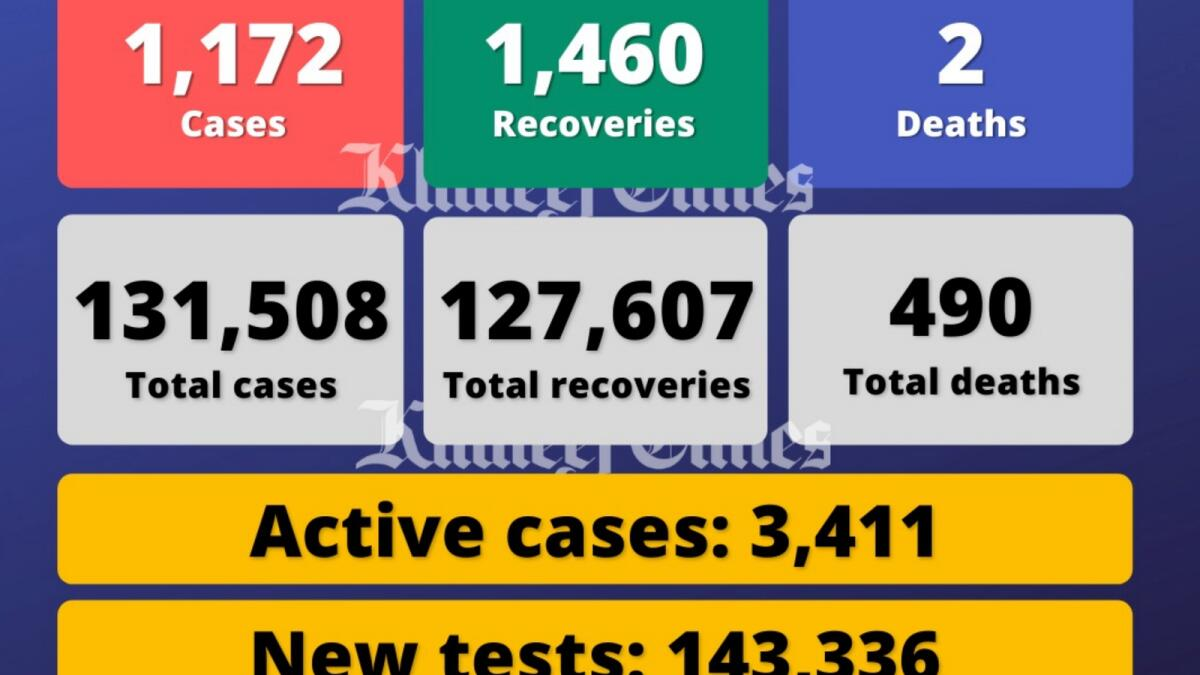 Coronavirus: UAE reports 1,172 Covid-19 cases, 1,460 recoveries, 2 deaths