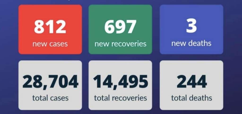UAE, New cases, recoveries, Covid-19, coronavirus, Dubai, Pandemic, Covid-19 outbreak