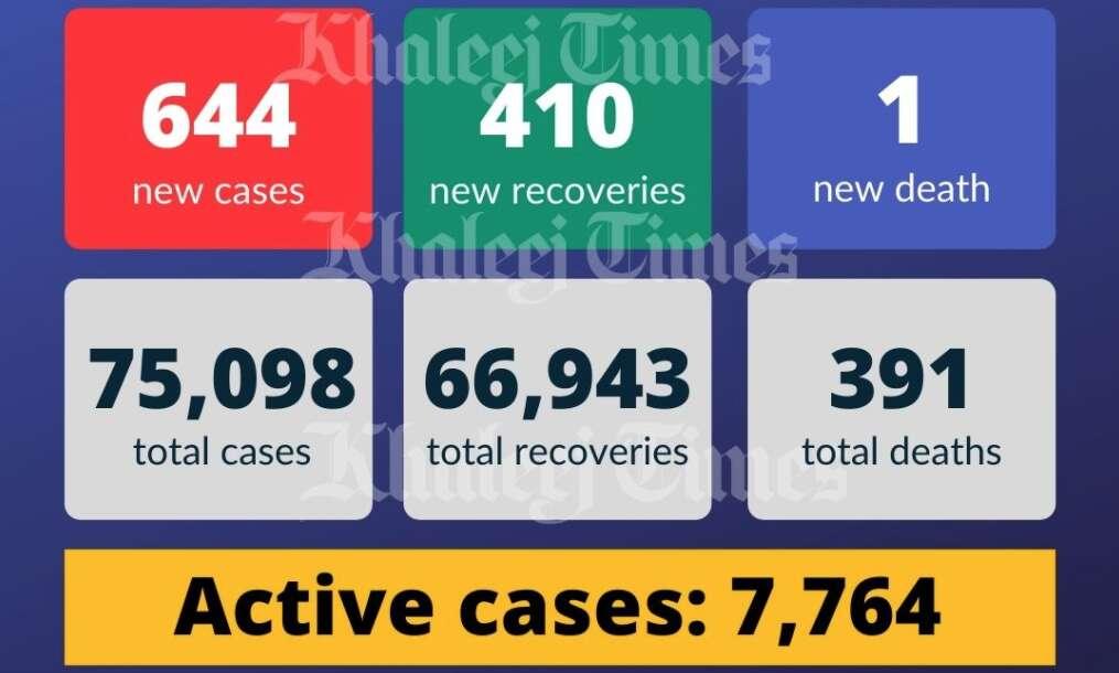 covid-19, coronavirus, UAE health ministry, UAE covid cases