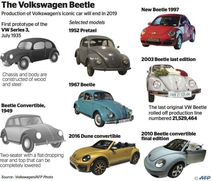 Volkswagen to end 'Beetle' cars in 2019