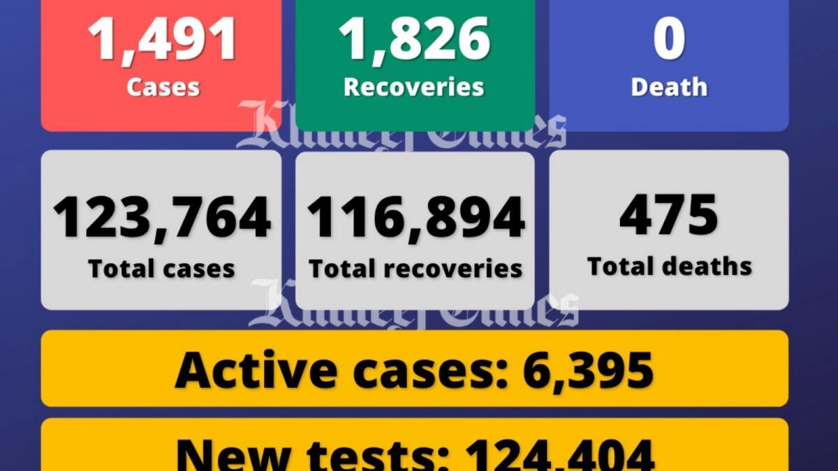 Coronavirus: UAE reports 1,491 Covid-19 cases, 1,826 recoveries, no deaths
