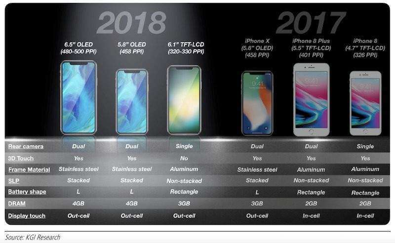 Planning to buy an iPhone soon? Wait for September instead