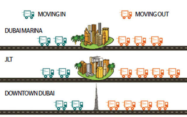 Dubai residents on the move to suburbs