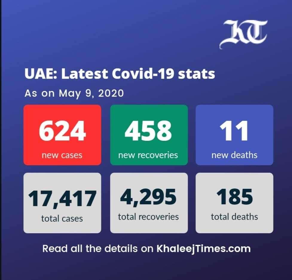 coronavirus, UAE new cases, recoveries, repatriation, repatriation flights, india,