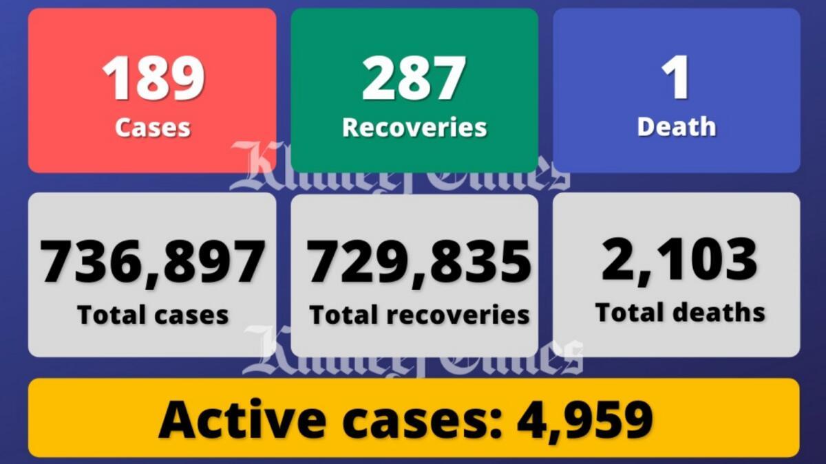 Coronavirus: UAE reports 189 Covid-19 cases, 287 recoveries, 1 death