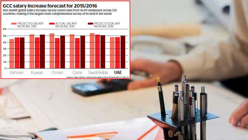 Look forward to 5 per cent salary hike in 2016 - Khaleej Times