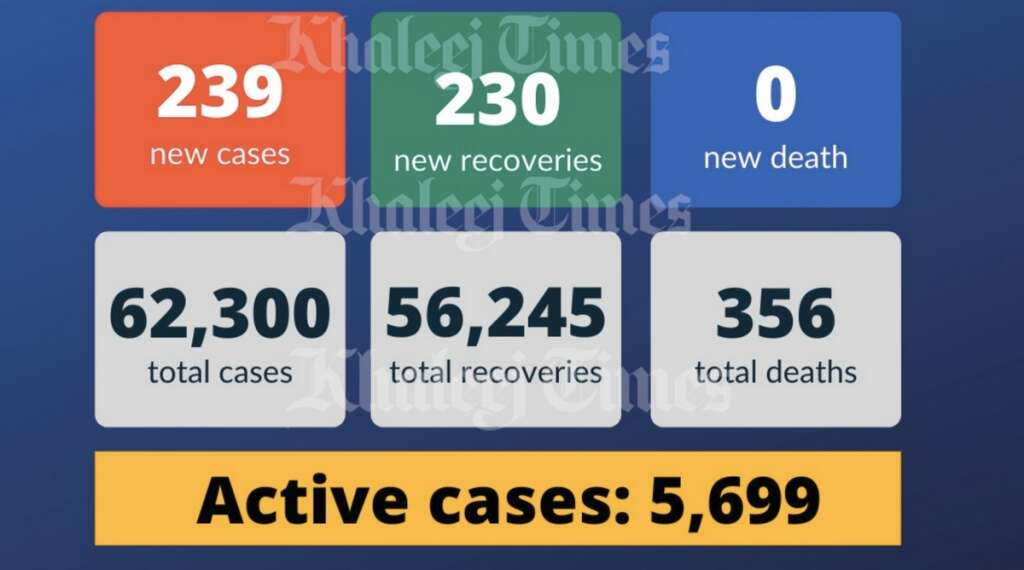 UAE, cases, Coronavirus, Covid-19 cases, recoveries
