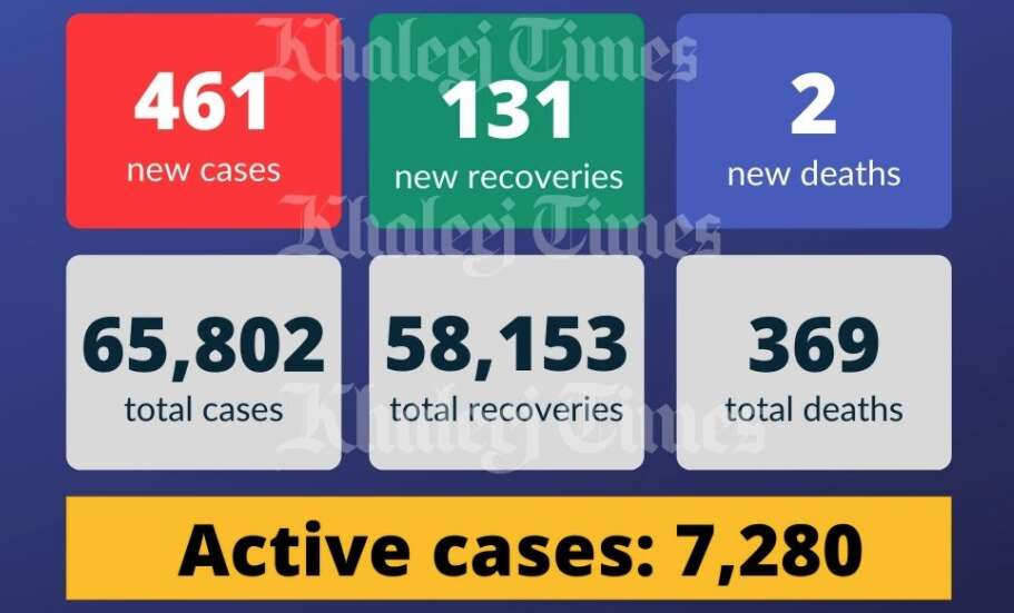 covid-19, coronavirus, health ministry, UAE cases, covid cases