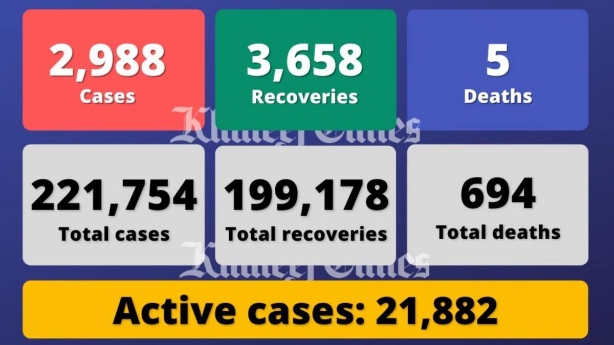 Coronavirus: UAE reports 2,988 Covid-19 cases, 3,658 recoveries
