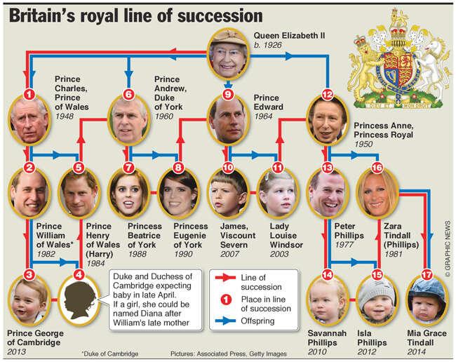 Thronfolge England 2020