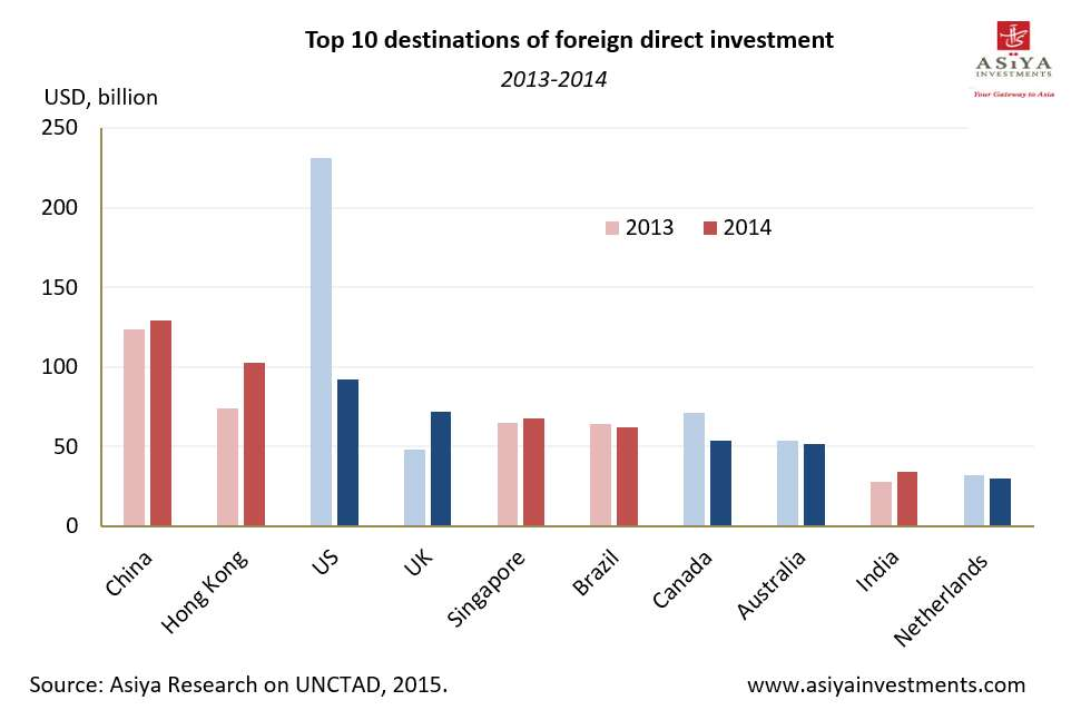Asia leads FDI global growth with 35% share