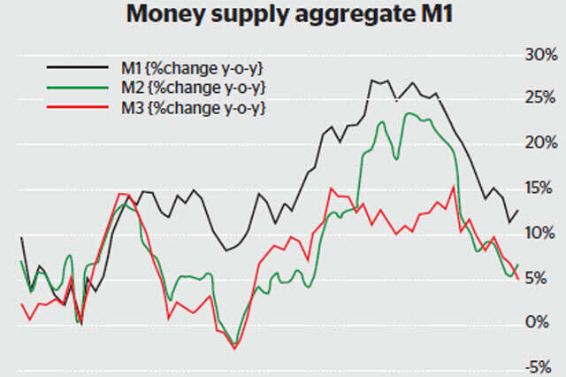 UAE money supply increased during May