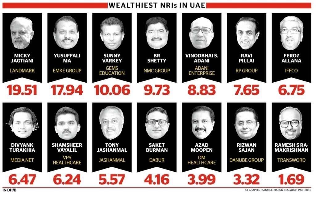 UAE hub for super-rich NRIs - Khaleej Times