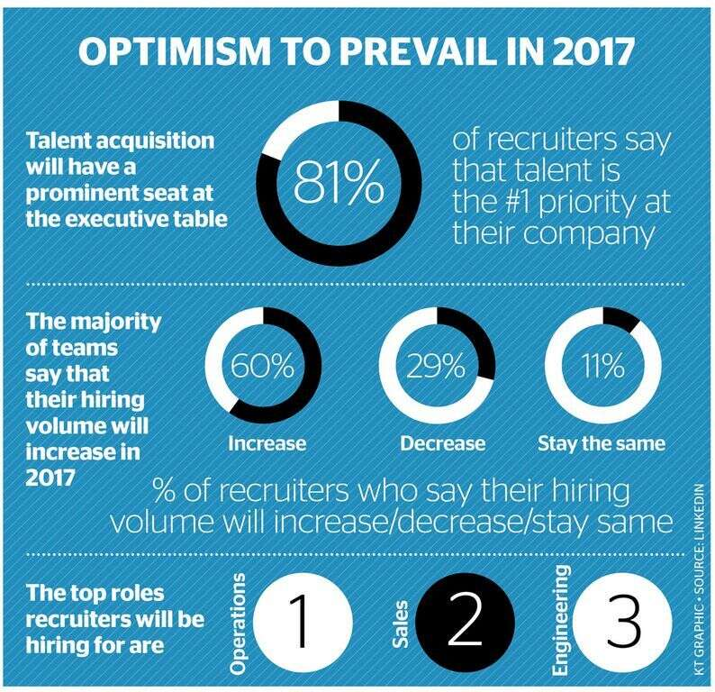 Jobs galore: Mena companies gear up for more hiring in 2017