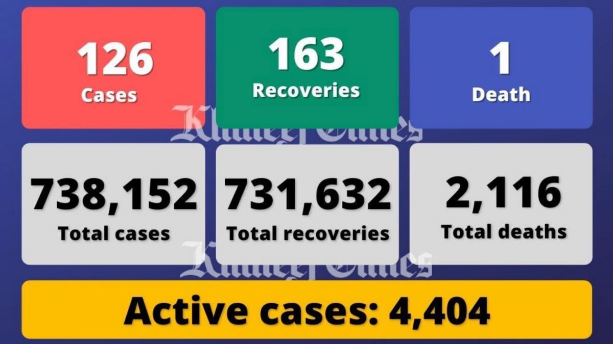 Coronavirus: UAE reports 126 Covid-19 cases, 163 recoveries, 1 death