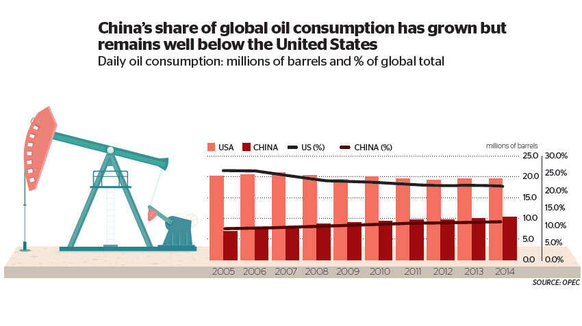 Mideast oil sector facing China slowdown impact