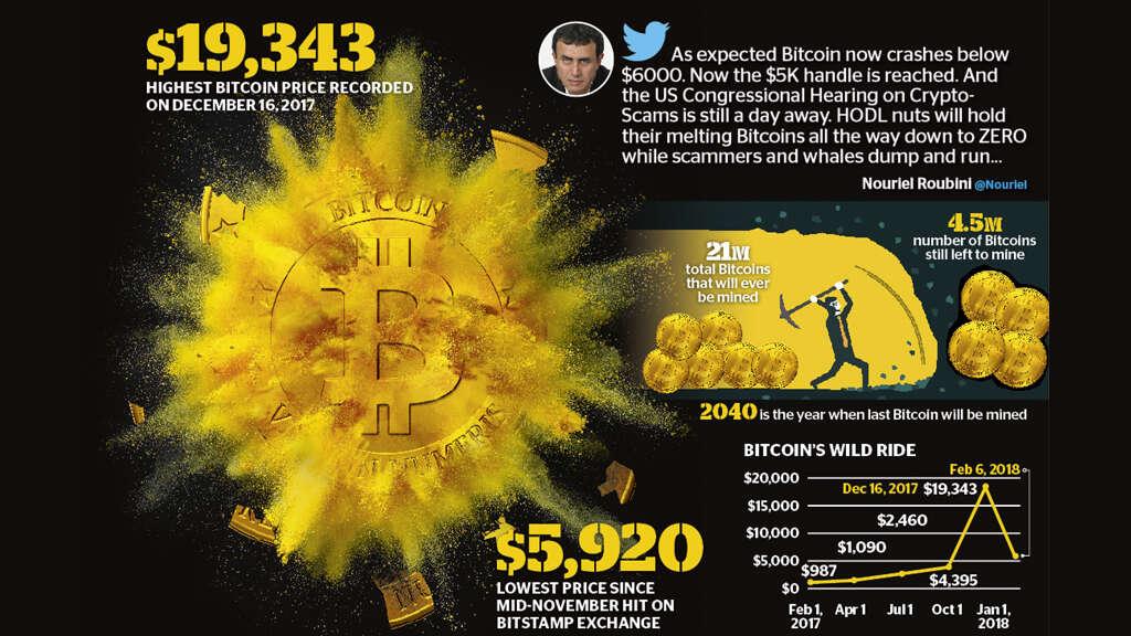 Can Bitcoin crash to zero?