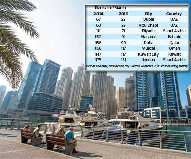 Dubai, Abu Dhabi most expensive cities in Middle East