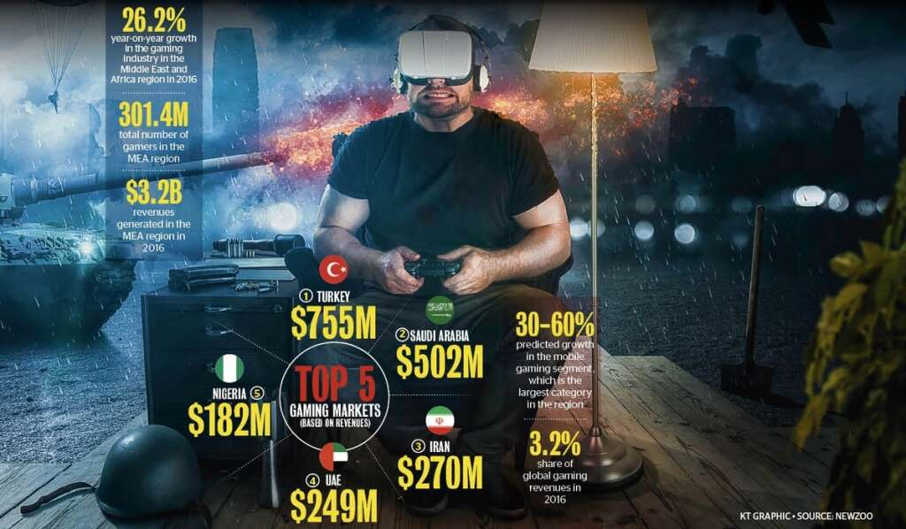 How game are we in the UAE?