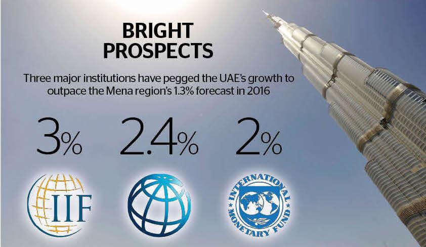 UAE most promising economy in Mena