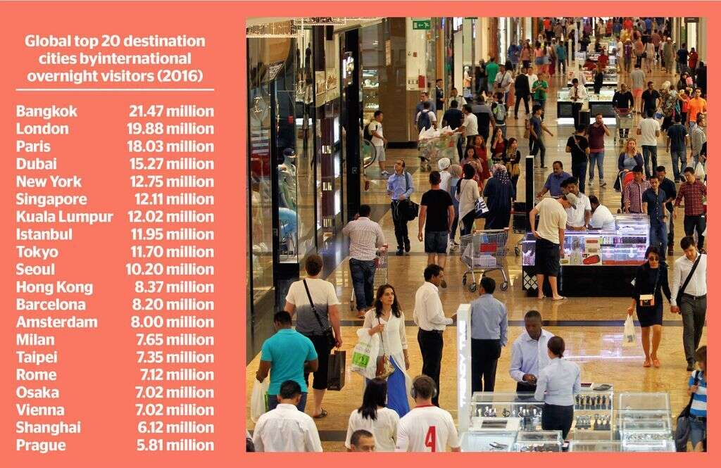 Dubai ranks worlds top in visitor spending at $31.3b