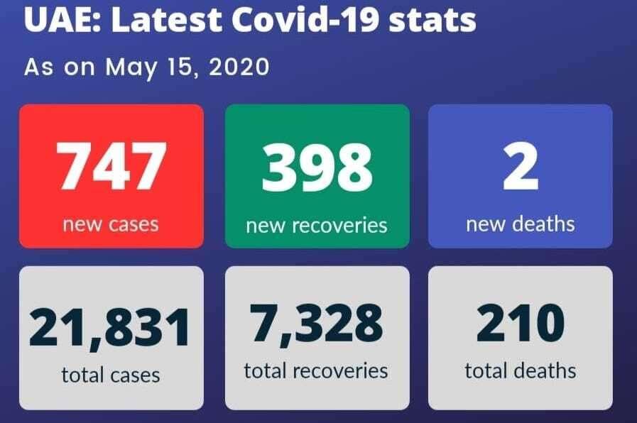 UAE coronavirus, Covid-19, China, warning, travel, Coronavirus outbreak, lockdown, pandemic, new cases, test, recoveries, Combating coronavirus
