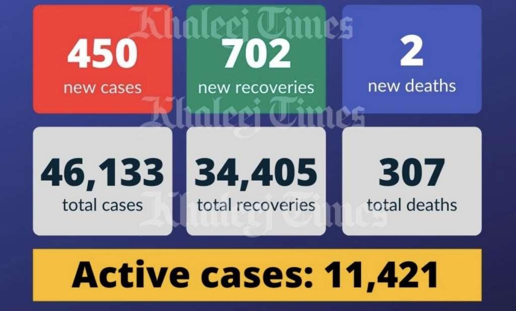 UAE coronavirus , Covid-19, China, warning, Coronavirus outbreak, lockdown, pandemic, Dubai, new cases, Covid-19 death, recoveries