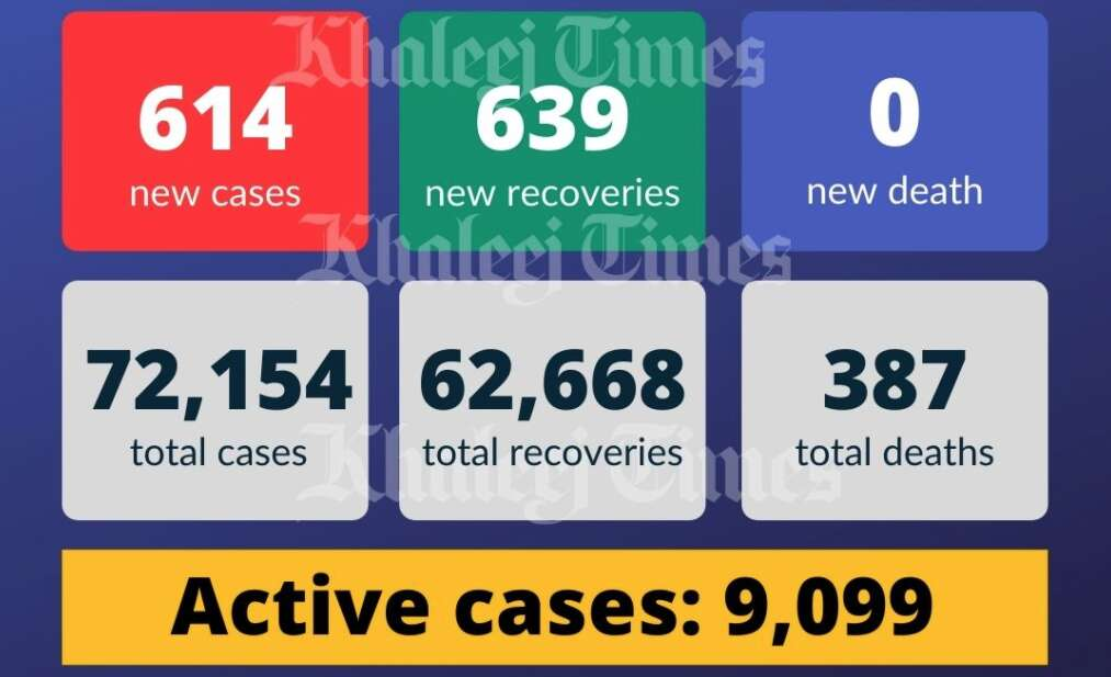 covid-19, coronavirus, health ministry, UAE covid cases