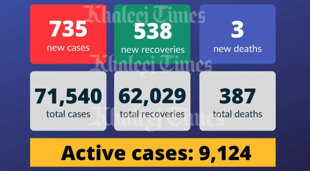 UAE coronavirus, covid-19, health ministry, UAE covid cases